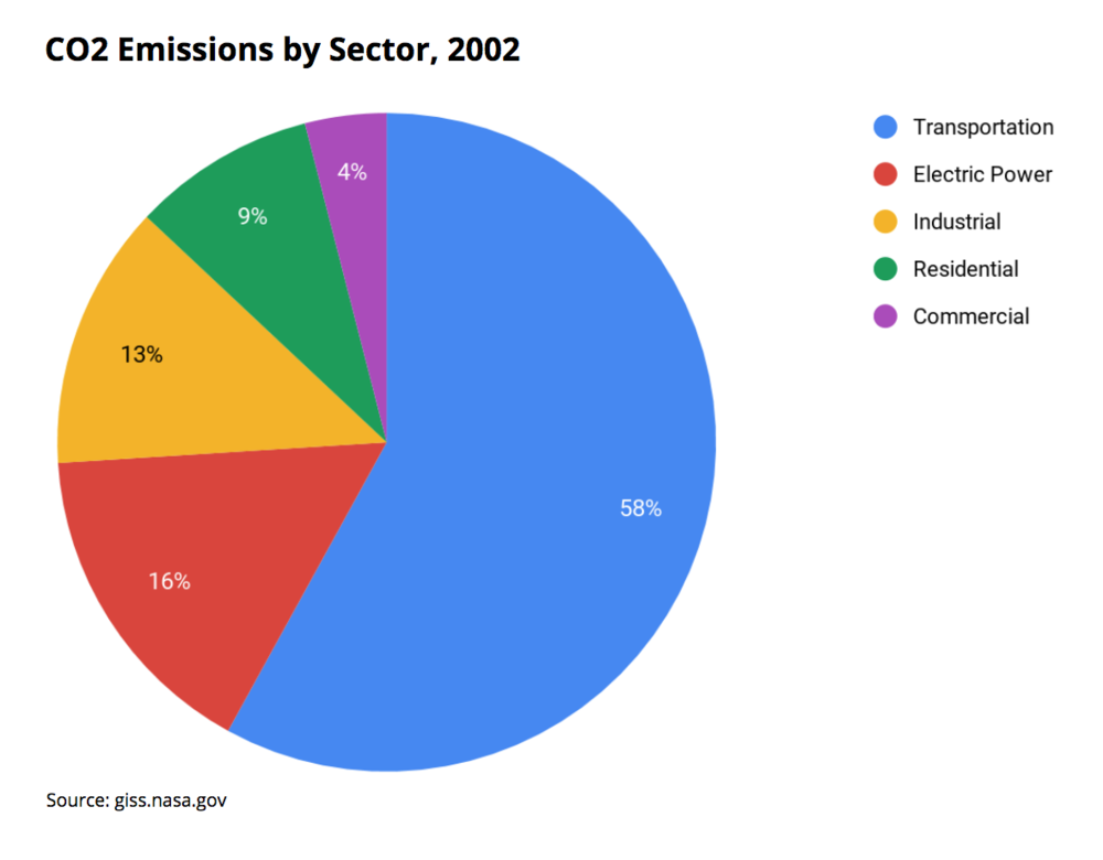 CO2 Emissions by Sector, 2002.png