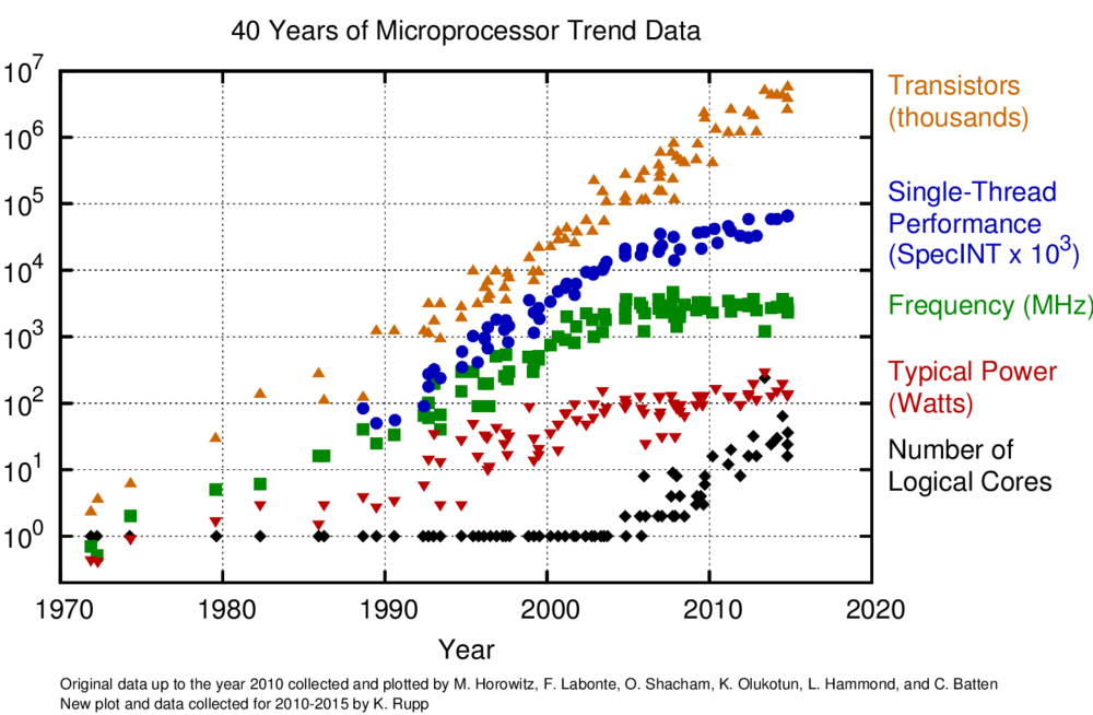40-years-processor-trend.png