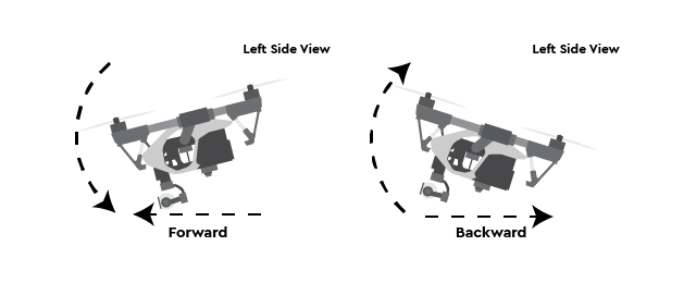 Looking at a drone from its left side, you can see how the pitch moves a drone forwards and backwards.