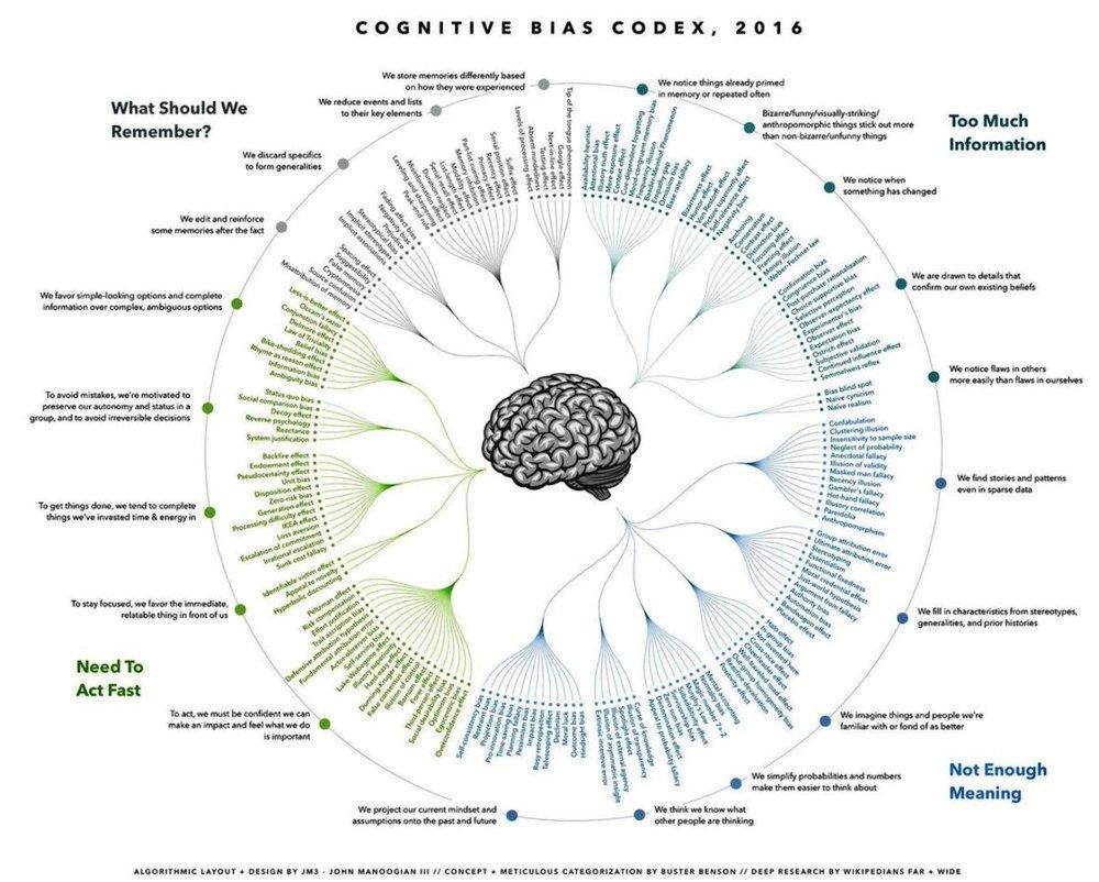 Cognitive bias codex.jpg