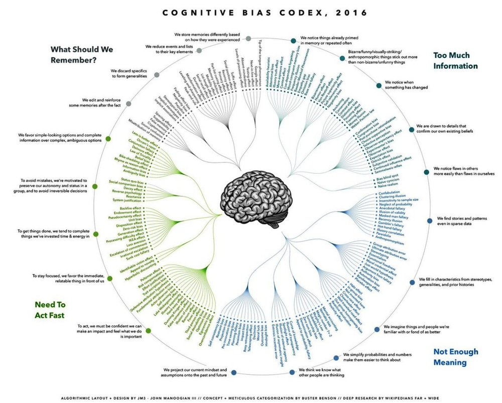 Cognitive bias codex.jpg
