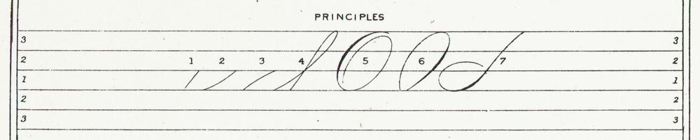 Spencerian Principles. Source:  New Spencerian Compendium   (1879), Plate II.