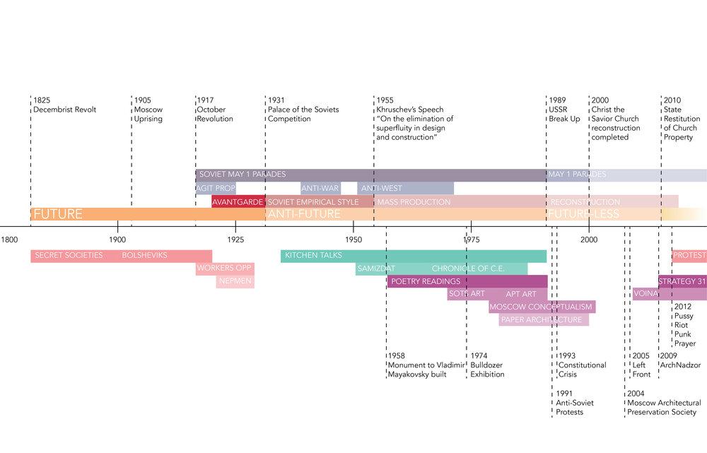 Timeline-01.jpg