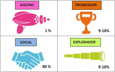 Taxonomía de Bartle.jpg
