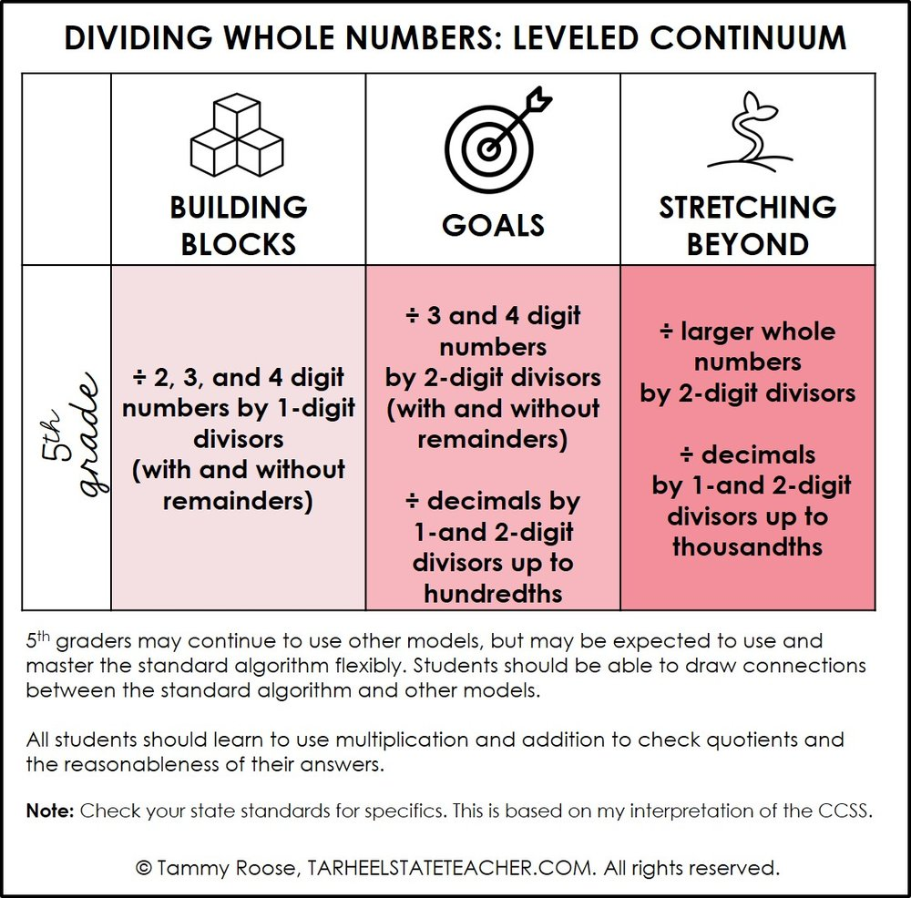 DIVIDING WHOLE NUMBERS 5th grade continuum.jpg