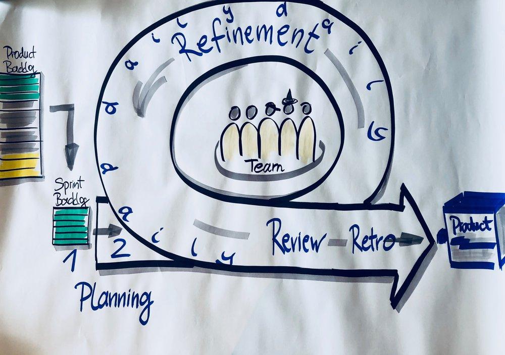 - Wir wollen uns kontinuierlich verbessern und lernen täglich neues. Wir funktionieren in strategischen Projekten in Grossunternehmen inkl. liniengerechter Kommunikation, etablierten Prozessen und Releasezyklen. Wir sind Safe in Safe und Scrum und integrieren uns und unsere Artefakte mit den Eigenheiten jedes Kunden.