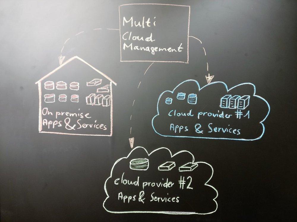 Designen und Bauen der Cloud - Die rasanten Entwicklungsschritte im Cloud Bereich fordern das Lösen lokaler Probleme. Wohingegen die grossen theoretischen Konzepte bereits wieder überholt sind noch bevor die Tinte trocken ist.Wo sollen die Applikation laufen? Welche Services sollen genutzt werden? Wie werden Mandanten getrennt? Wie wird meine Umgebung elastisch und skaliert nach oben und nach unten?Wir erstellen komplexe Hybrid IT und Multi-Cloud Architekturen schnell, schmerzlos und doch nachhaltig in kurzen Projektsprints. Wenn nötig passen wir ad-hoc und evolutionär den gesamten Stack an.Ist die Cloud Umgebung bereit soll natürlich auch Last darauf kommen. Wir analysieren bestehende Workload und zeigen auf, wie mit dem geringsten Risiko und vertretbarem Aufwand auf eine Cloud Native Umgebung migriert werden kann.