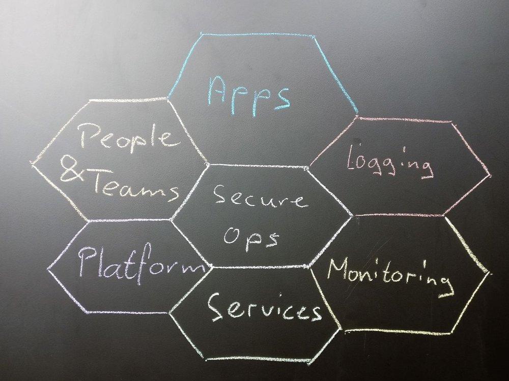 Betrieb einer Cloud Native Umgebung - Ist die Cloud Umgebung gebaut muss sie natürlich auch betrieben werden. In einer verteilten Welt sind andere Aspekte wichtig als in einer traditionellen IT. So ändert z.B. das Monitoring. Die alten Werkzeuge sind oft denkbar schlecht geeignet für die neue Welt. Sie können nicht umgehen mit Aspekten wie zum Beispiel Autoscaling - auch nach unten, Self-healing, automatisch generierten und wechselnden Namen.Zum Glück bringen die grossen Cloud Platformen die richtigen Tools für ein Monitoring mit. Nur müssen diese Tools auch verstanden, richtig eingesetzt und integriert werden. Alternativ können auch Cloud Ready Tools eingesetzt werden, einige davon sind Open Source.Auch das Logging und Auditing ist in einer verteilten Welt eine spezielle Herausforderung. Events müssen korreliert und für die Auswertung gesammelt werden. Logging richtig gemacht bringt einen enormen Vorteil für den Entwickler. Und ist eine Notwendigkeit für den Betrieb und den Security Officer.Platformen und Services werden eventuell von Providern bezogen. Wie werden sie betrieben und überwacht?Gemäss dem DevOps Ansatz bauen wir Cloud Lösungen die minimalen Aufwand für den Betrieb bedeuten. Das Verstehen der Zusammenhänge ist dabei wichtiger als das Schreiben von Betriebshandbücher. Wir Unterstützung unsere Kunden beim Betreiben von Hybrid IT Lösungen und beim Erstellen von entsprechenden Betriebskonzepten.