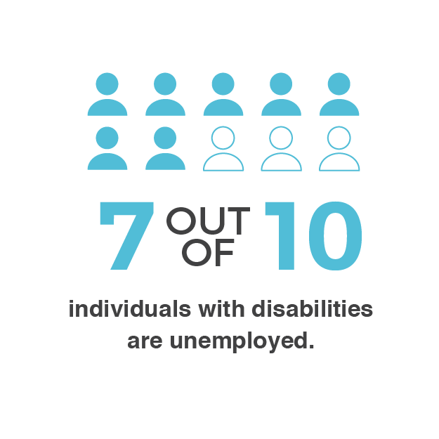 Seven our of Ten individuals with disabilities are unemployed.
