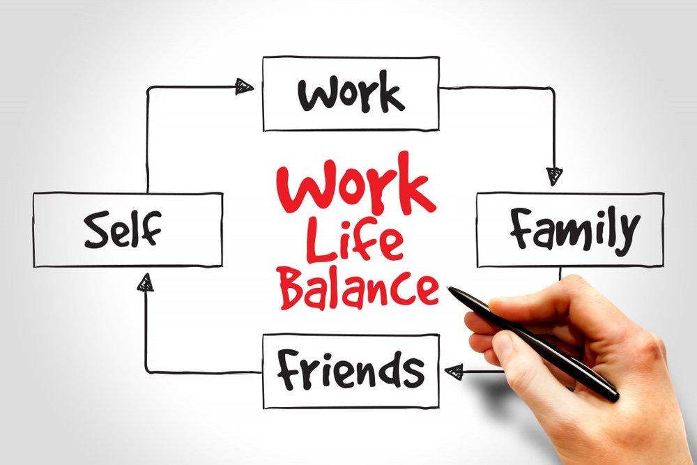 Work Life Balance mind map process concept