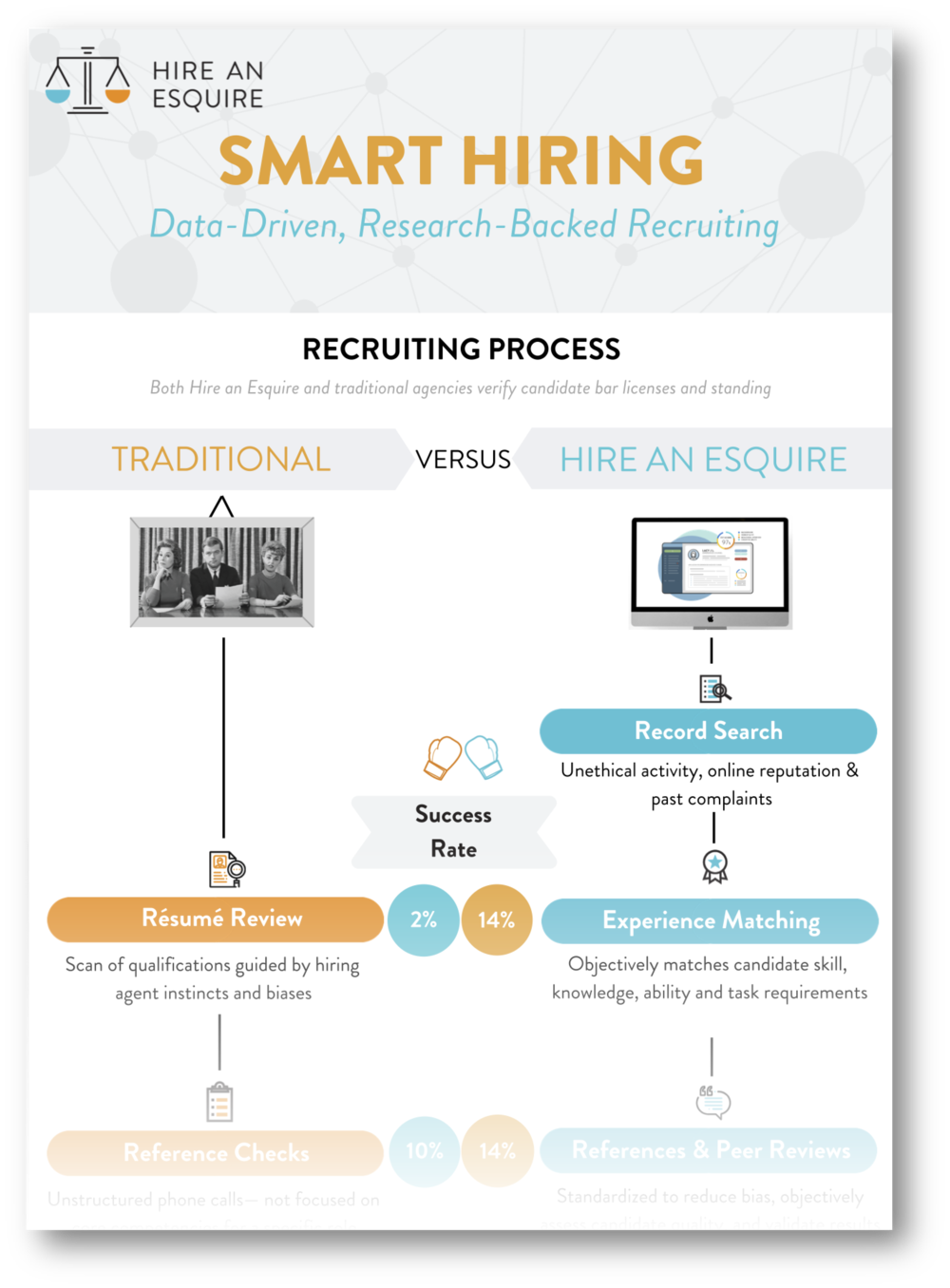 "The Smart Hiring Guide - • The traditional legal staffing agency vs. Hire an Esquire's data-driven approach• Insight into our ""Moneyball"" method and assessment of paralegal and lawyer soft skills— and how this gives law practices a talent edge• How our technology and soft skills assessment makes freelance attorneys and paralegals a way to not just scale but enhance your law firm or legal department"