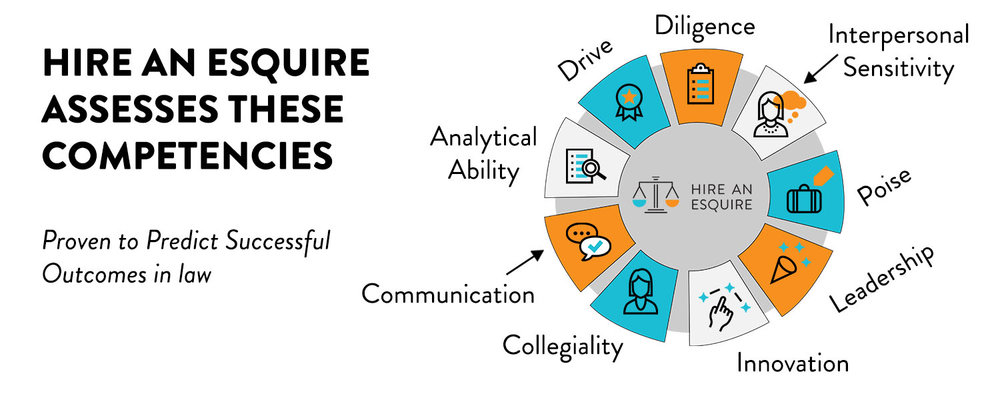 Hire An Esquire Assesses these Competencies proven to predict success in law