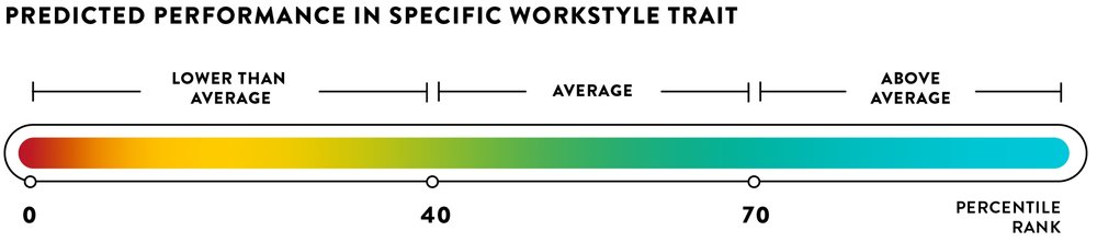 Percentile Rank Graphic, 1 to 39 is lower than average, 40 to 70 is average, and above 70 is above average