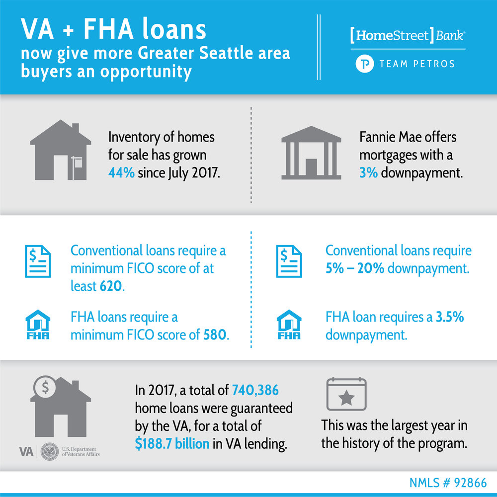 SOURCES: www.knowyouroptions.com/buy/affordable-mortgage-options  https://loans.usnews.com/fha-vs-conventional-loans-in-plain-english  www.veteransunited.com/education/tools/stats/  www.seattletimes.com/business/real-estate/more-seatle-area-home-sellers-lower-list-prices-as-market-cools-way-down/
