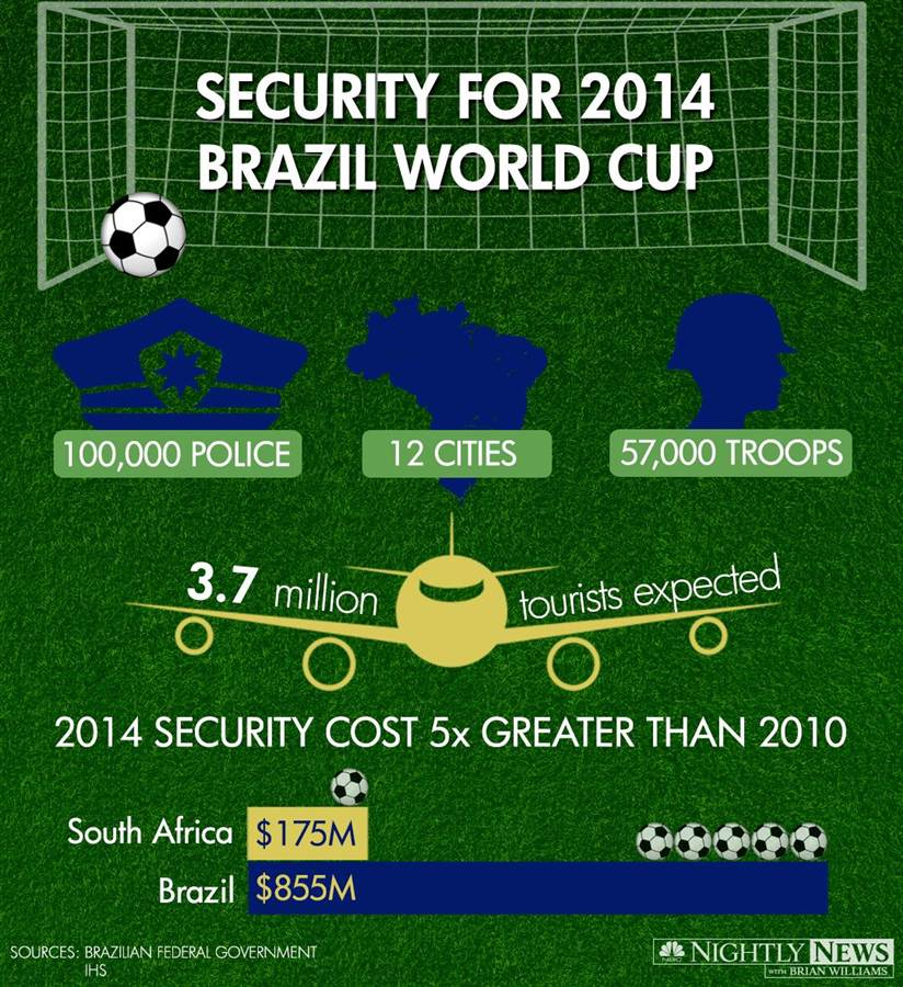 Infographic: Security for 2014 Brazil World Cup