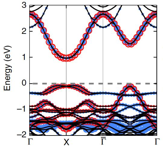 New Generation of First-Principles Modeling of Cuprates