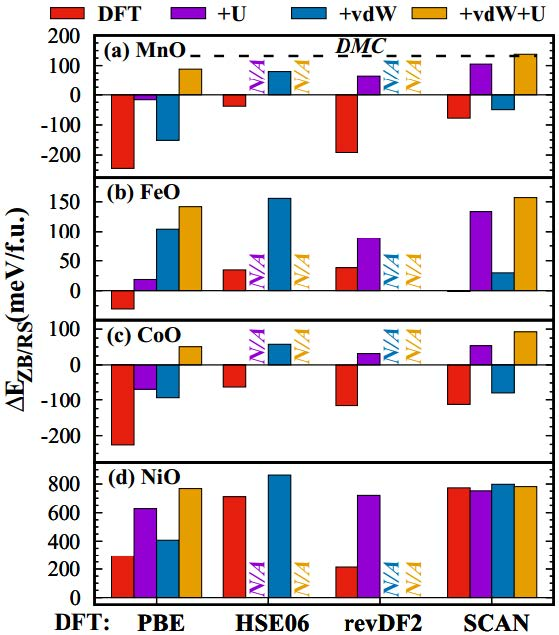 Synergy of van der Waals Correction and Self-InteractionCorrection in Transition-Metal Monoxides