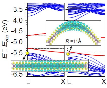 Bending 2D Materials to Control Electrical Conductivity: Key to Clean Energy and Flexible Nanoelectronics