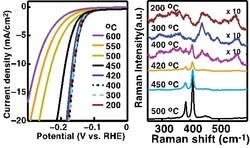 Engineering the Composition/Crystallinity of Molybdenum Sulfide for High-Performance Electrocatalytic HER