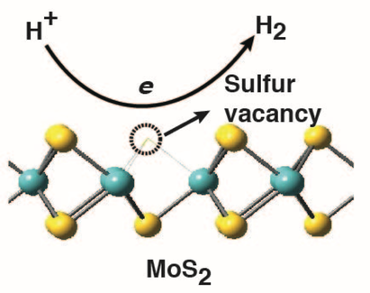 New Findings Boost Promise of Molybdenum Sulfide for Hydrogen Catalysis.png