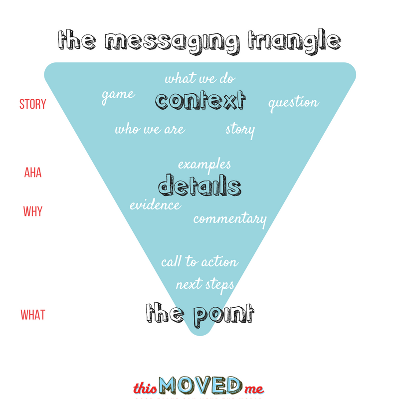 the messaging triangle (1).png