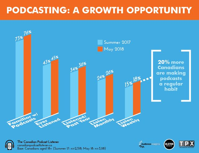 Here's a sneak peek, showing the growth in Canadian podcast listening since last summer.