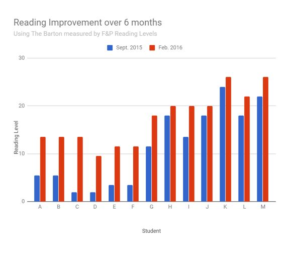 Reading Improvement Graph reformat.JPG