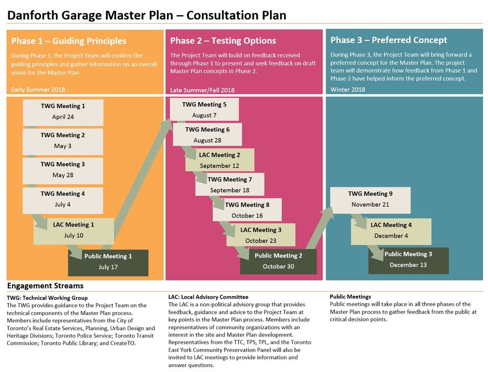 Danforth Garage Consultation Process 3.JPG