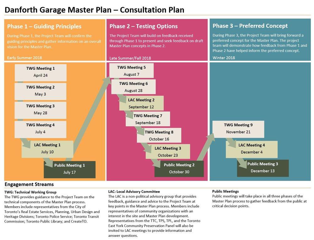 Danforth Garage Consultation Process 3.JPG