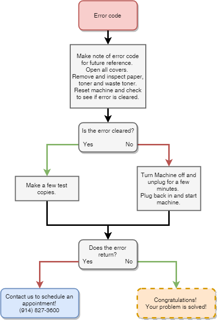 Flow Chart Error.png