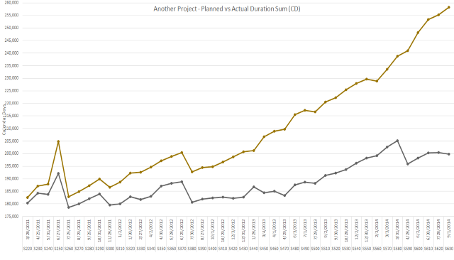 Plotted Planned & Actual Duration Sum As Powerful Forensics Indicators.png