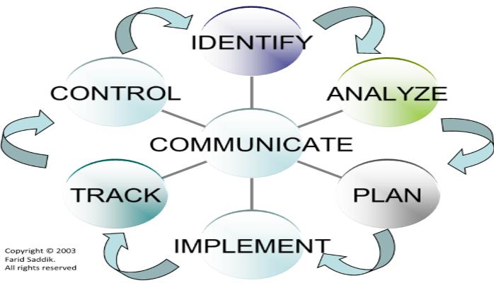 Proactive Project Controls Paradigm.png