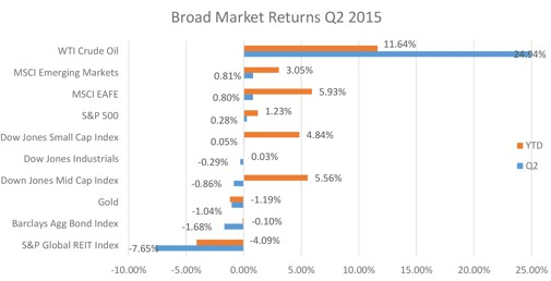 Q2 Market Charts 7-30-2015.png