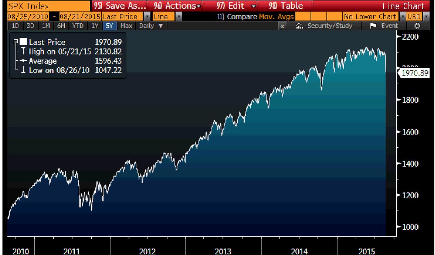S&P 500 Chart 8-24-2015