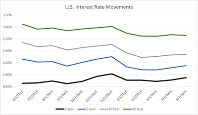 US Interest Rate Movements 6-2016