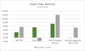 september-2016-asset-class-returns