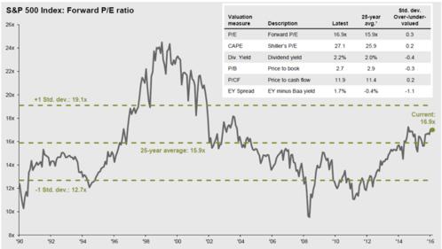 september-2016-pe-ratios