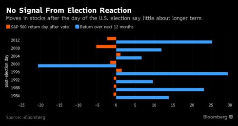 post-election-graph-11-7-2016