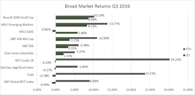 q3-market-charts-9-30-2016-2