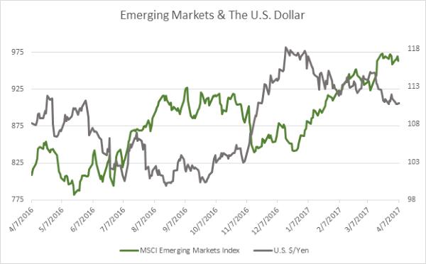 1Q Emerging Market Chart 3-31-2017