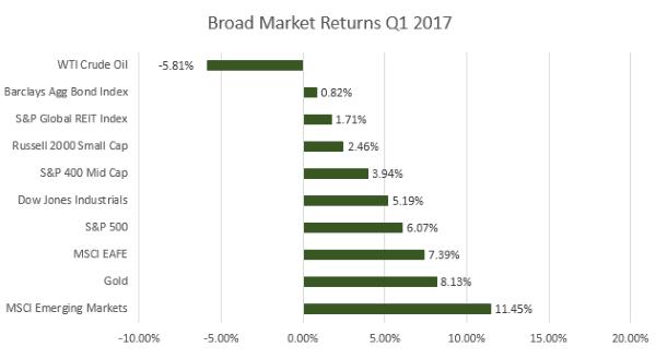 1Q Market Charts 3-31-2017