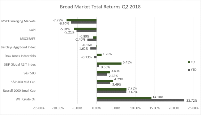 July Market Indexes 7-2018.png
