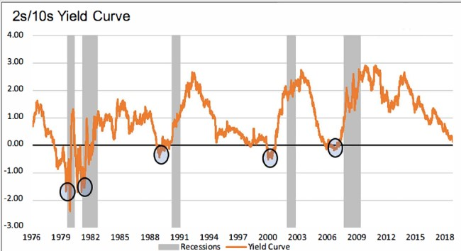 March 2019 2s 10s Yield Curve.jpg