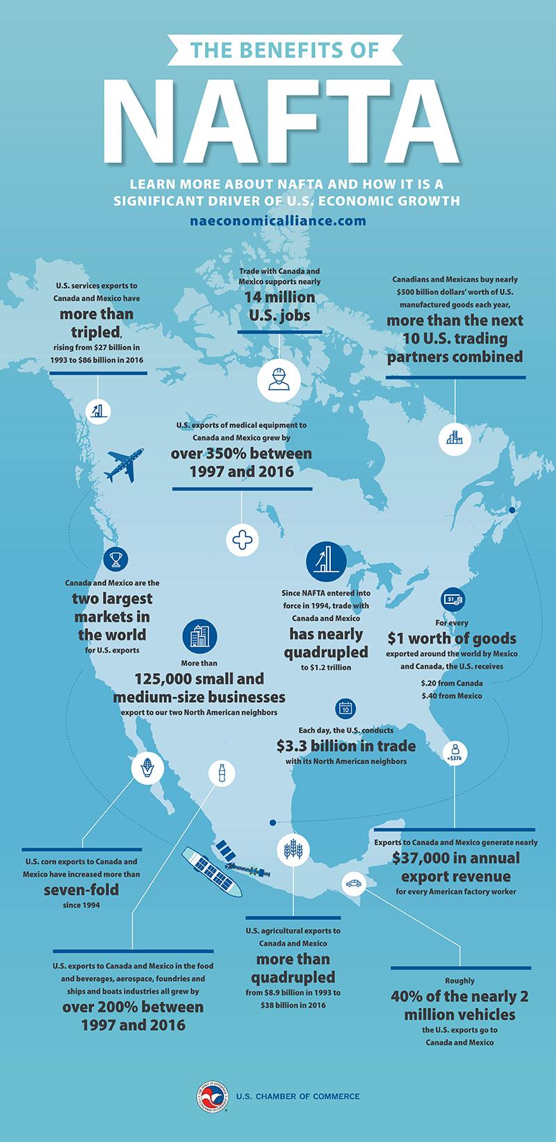 023281_INTL Benefits of NAFTA Infographic.jpg
