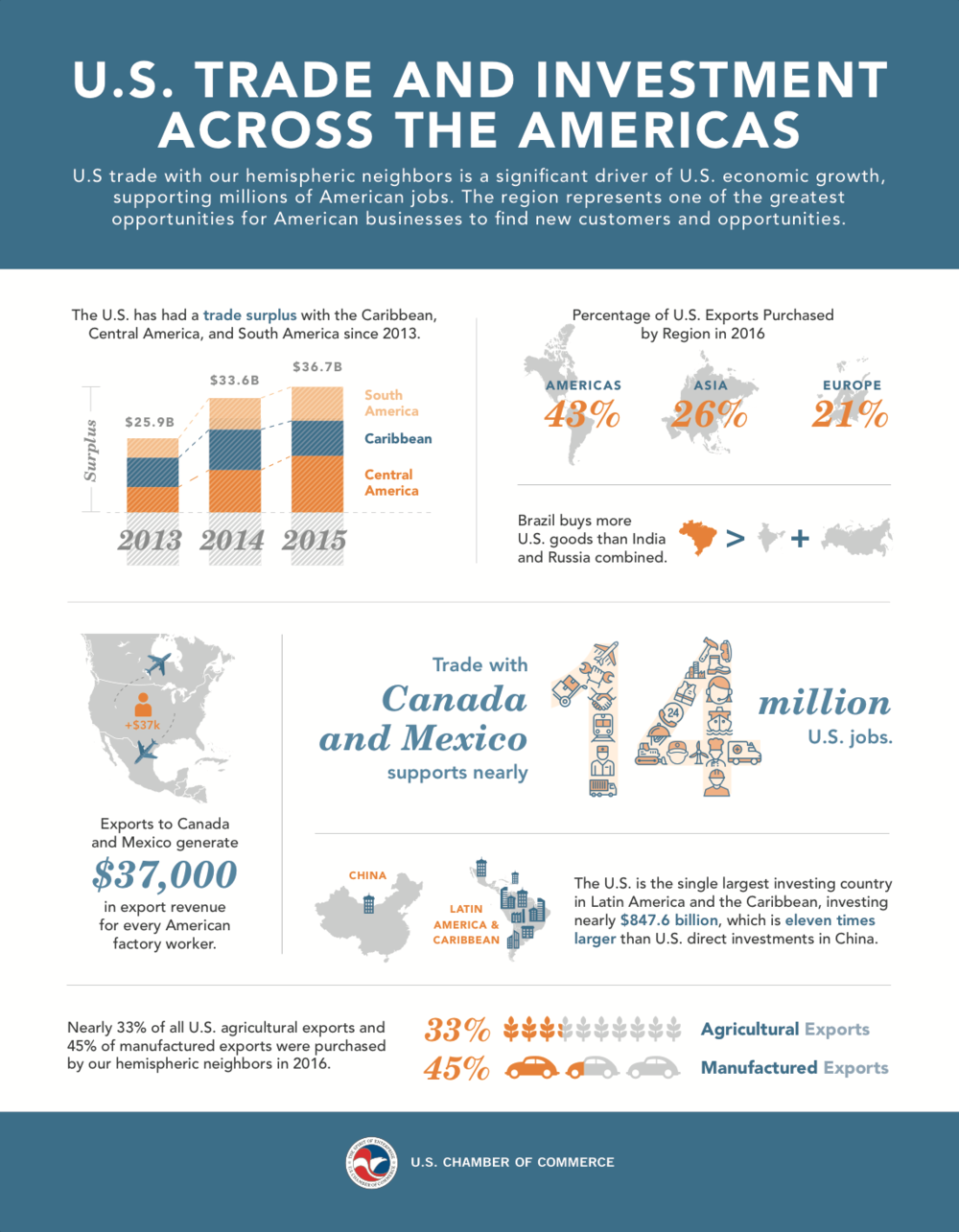 US Economic Ties to the Americas infographic FINAL.jpg