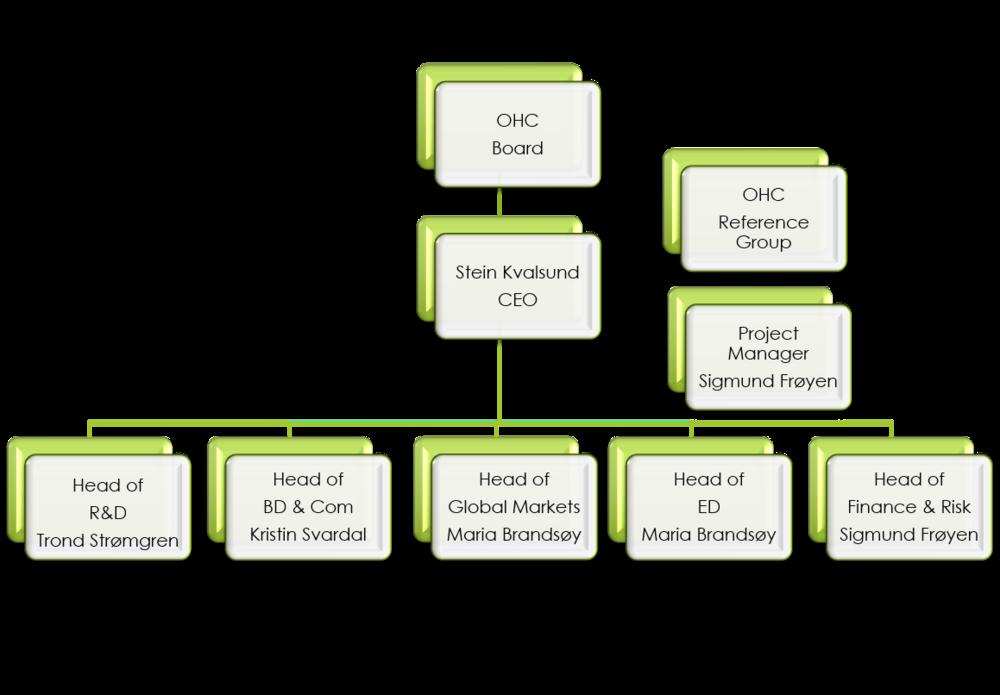 OHC organisation 2019