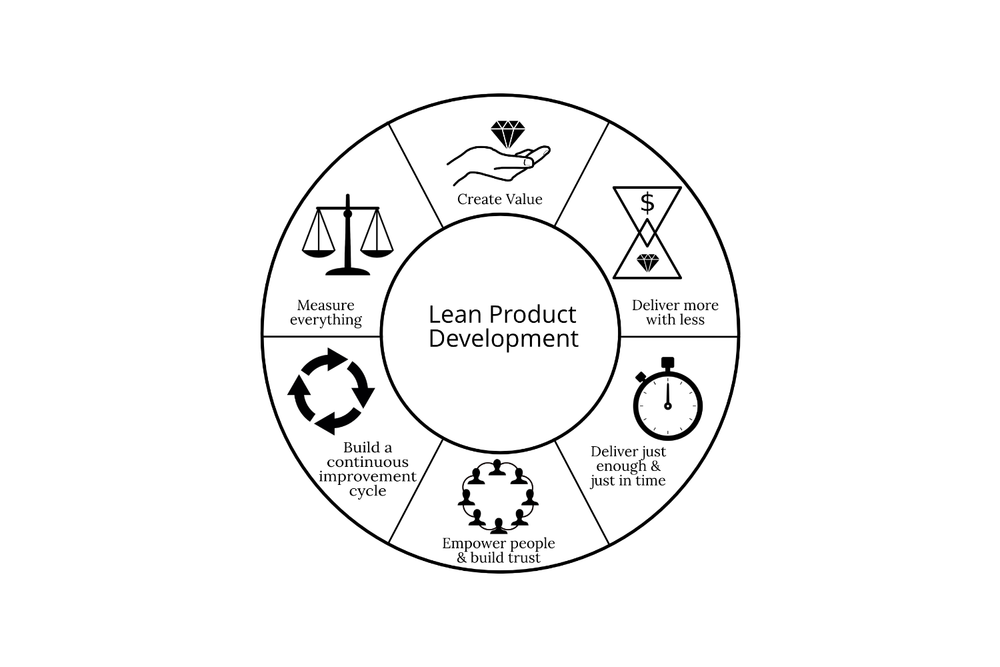 Lean Process Improvement Diagram