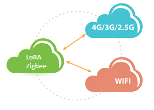 Cellular Gateways - Collect signals and IOs using LoRA and zigbee then send it to a remote server via wifi or GSM