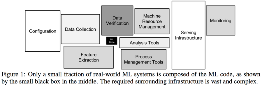 ( from Sculley et al, ,  Hidden Technical Debt in Machine Learning Systems,  NIPS 2015 )