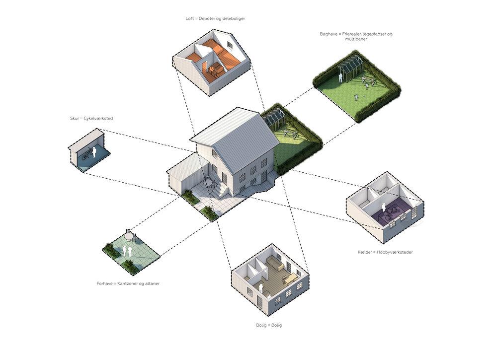 Analyse af parcelhusets kvaliteter